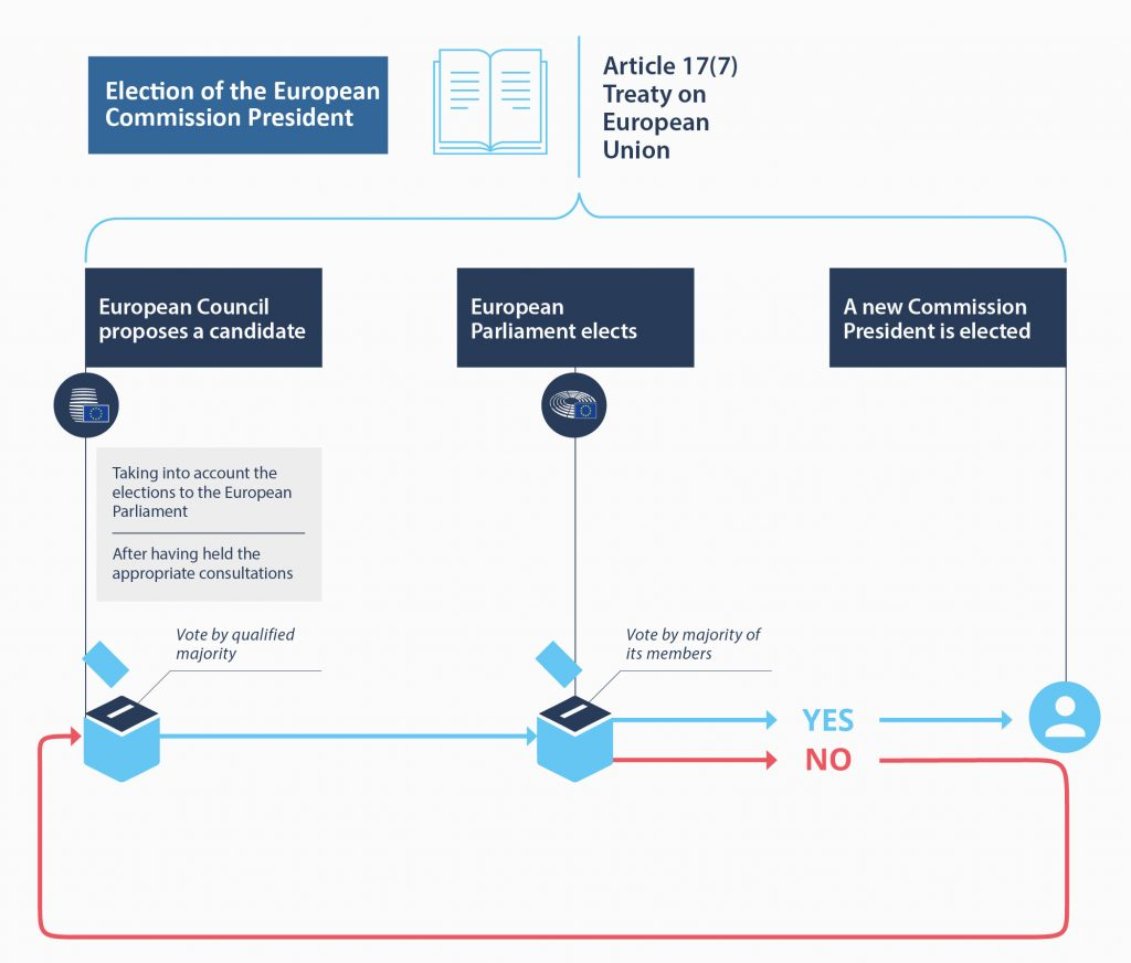 Selection process of the European Commission President