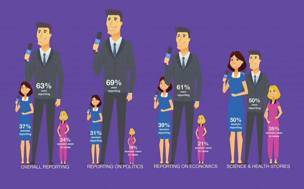 Infographic illustrating Gender disparities in news reporting and representation