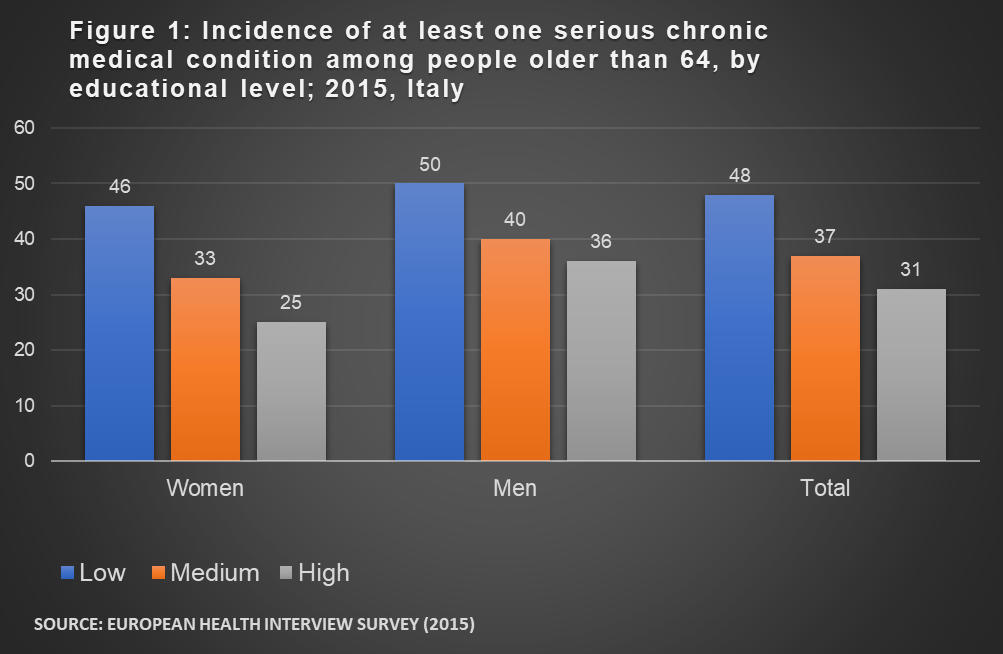 graph illustrating chronic health conditions, by gender and education level
